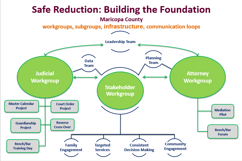 Maricopa County Safe Reduction Work Group